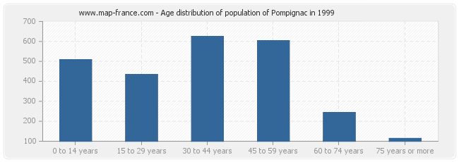 Age distribution of population of Pompignac in 1999