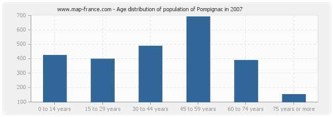 Age distribution of population of Pompignac in 2007