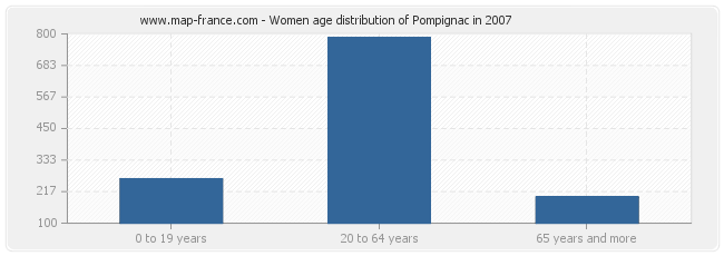 Women age distribution of Pompignac in 2007