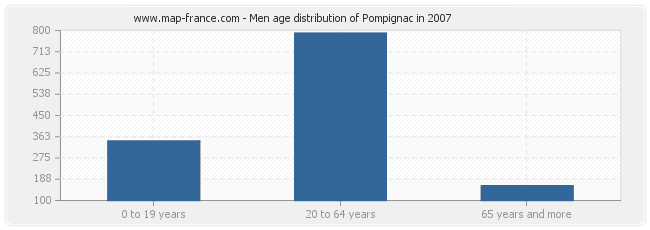 Men age distribution of Pompignac in 2007