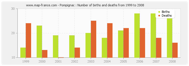 Pompignac : Number of births and deaths from 1999 to 2008