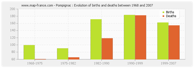 Pompignac : Evolution of births and deaths between 1968 and 2007