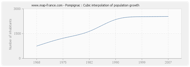 Pompignac : Cubic interpolation of population growth