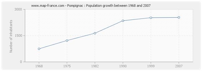 Population Pompignac