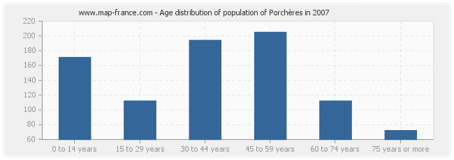 Age distribution of population of Porchères in 2007