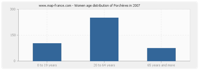 Women age distribution of Porchères in 2007