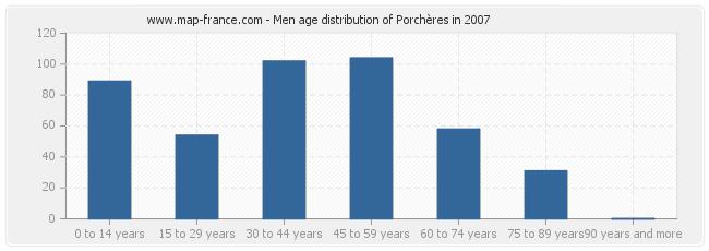 Men age distribution of Porchères in 2007