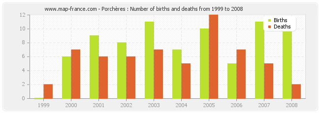 Porchères : Number of births and deaths from 1999 to 2008