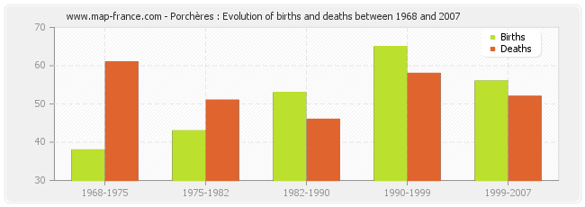 Porchères : Evolution of births and deaths between 1968 and 2007