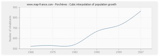 Porchères : Cubic interpolation of population growth