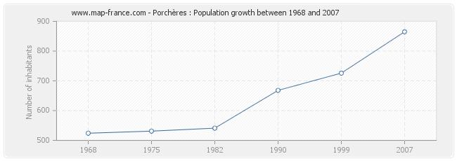 Population Porchères