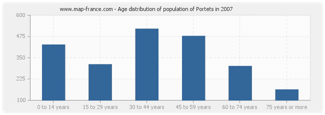 Age distribution of population of Portets in 2007
