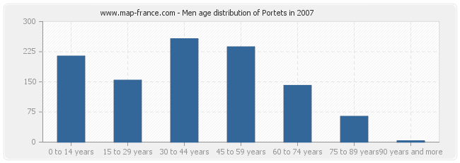 Men age distribution of Portets in 2007