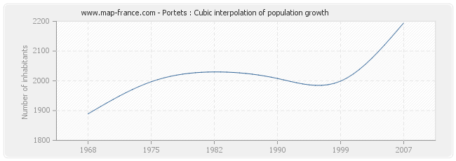 Portets : Cubic interpolation of population growth