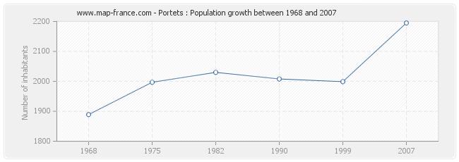 Population Portets