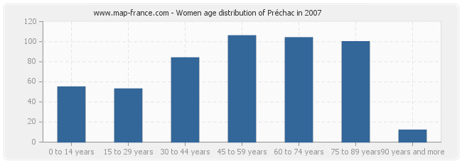 Women age distribution of Préchac in 2007
