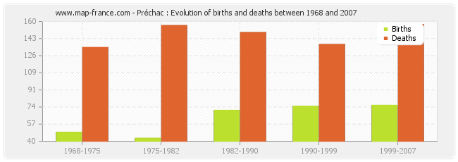 Préchac : Evolution of births and deaths between 1968 and 2007