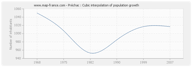 Préchac : Cubic interpolation of population growth
