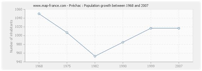 Population Préchac