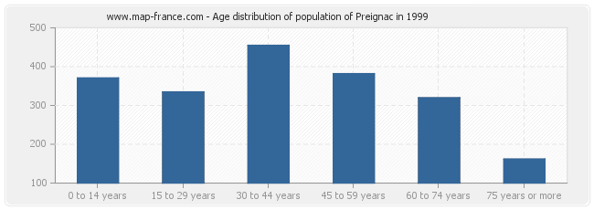 Age distribution of population of Preignac in 1999