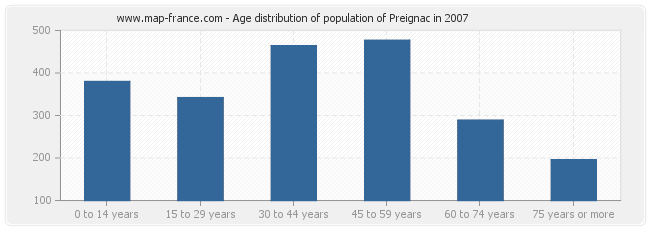 Age distribution of population of Preignac in 2007