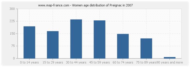 Women age distribution of Preignac in 2007