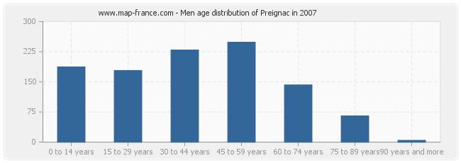 Men age distribution of Preignac in 2007