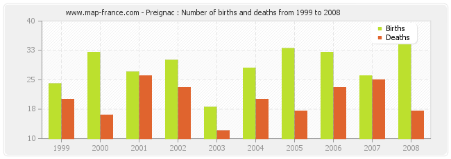 Preignac : Number of births and deaths from 1999 to 2008