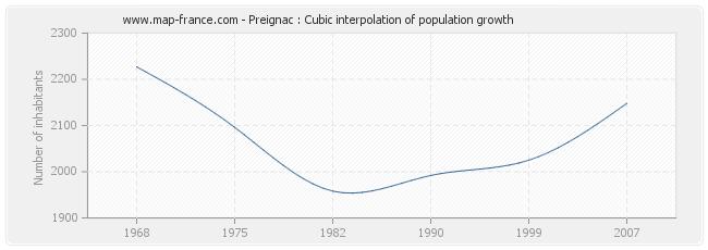 Preignac : Cubic interpolation of population growth