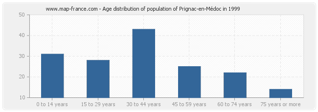 Age distribution of population of Prignac-en-Médoc in 1999