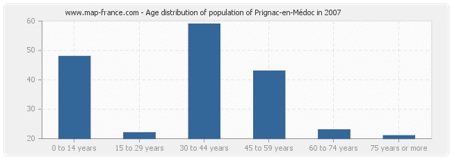 Age distribution of population of Prignac-en-Médoc in 2007