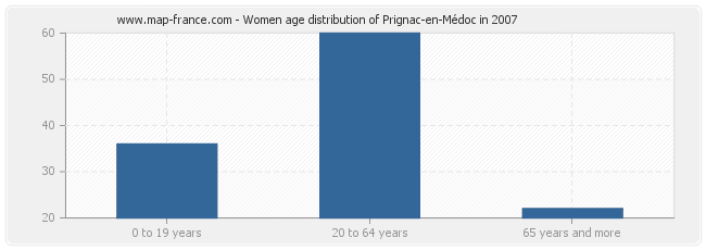 Women age distribution of Prignac-en-Médoc in 2007