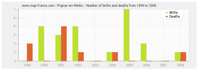 Prignac-en-Médoc : Number of births and deaths from 1999 to 2008