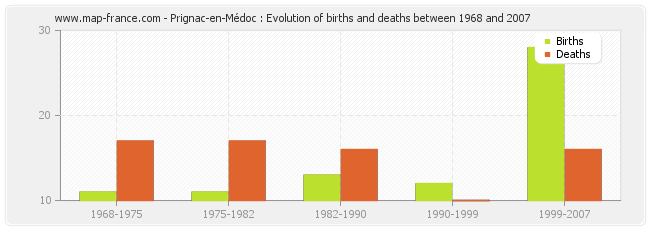 Prignac-en-Médoc : Evolution of births and deaths between 1968 and 2007