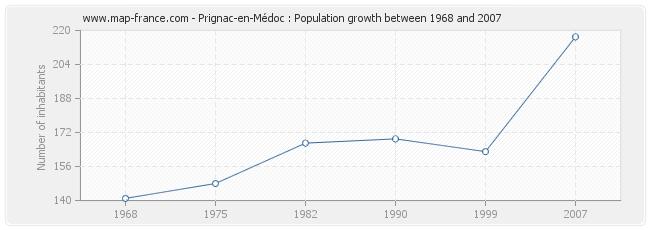 Population Prignac-en-Médoc
