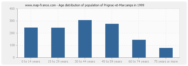 Age distribution of population of Prignac-et-Marcamps in 1999
