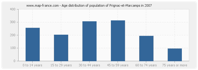 Age distribution of population of Prignac-et-Marcamps in 2007