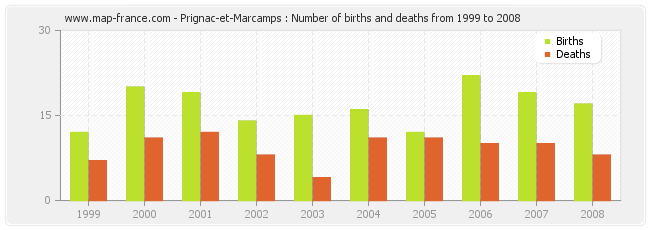 Prignac-et-Marcamps : Number of births and deaths from 1999 to 2008