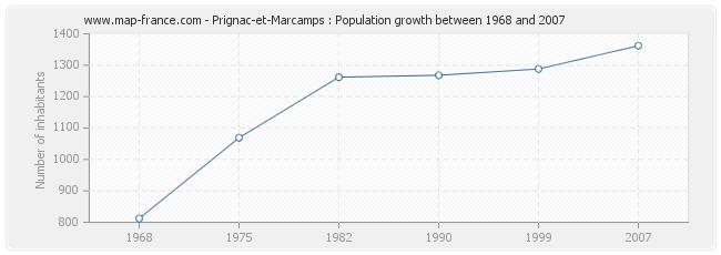 Population Prignac-et-Marcamps