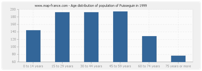Age distribution of population of Puisseguin in 1999