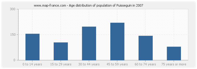 Age distribution of population of Puisseguin in 2007