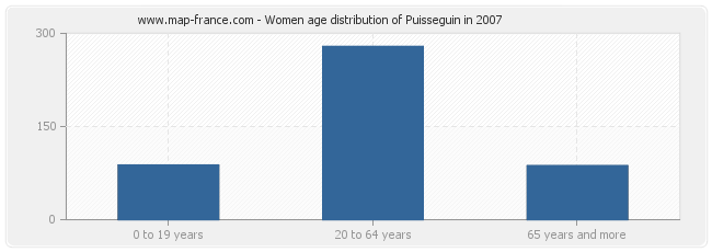 Women age distribution of Puisseguin in 2007