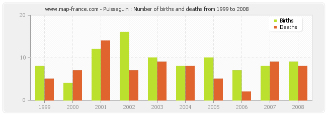 Puisseguin : Number of births and deaths from 1999 to 2008