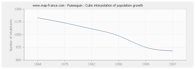 Puisseguin : Cubic interpolation of population growth