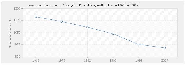 Population Puisseguin