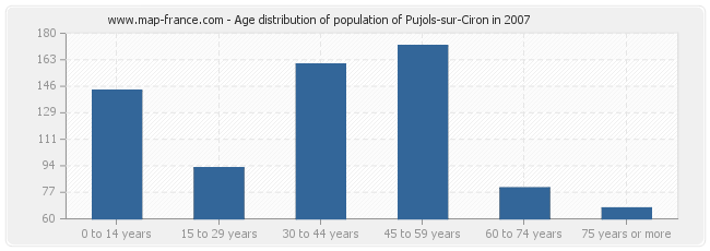 Age distribution of population of Pujols-sur-Ciron in 2007