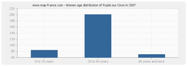 Women age distribution of Pujols-sur-Ciron in 2007
