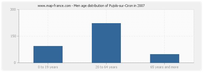 Men age distribution of Pujols-sur-Ciron in 2007
