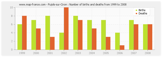 Pujols-sur-Ciron : Number of births and deaths from 1999 to 2008