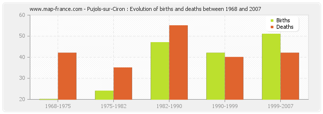 Pujols-sur-Ciron : Evolution of births and deaths between 1968 and 2007